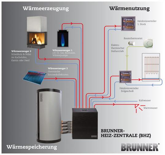 Brunner-Heizzentrale